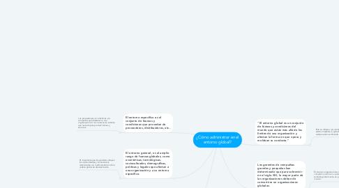 Mind Map: ¿Cómo administrar en el entorno global?