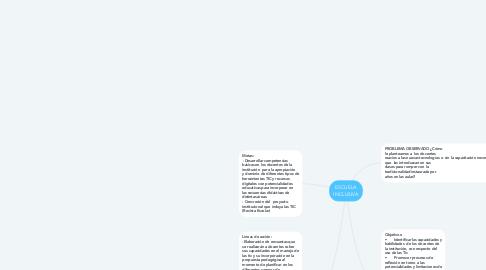 Mind Map: ESCUELA INCLUSIVA