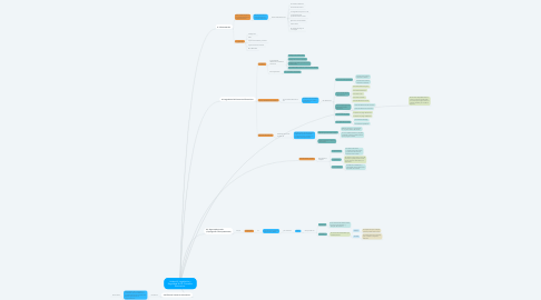 Mind Map: Unidad 4. Legislación y Seguridad En EL Comercio Electronico.