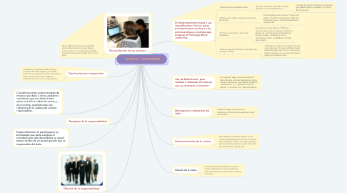 Mind Map: LA ETICA  Y ECONOMIA.