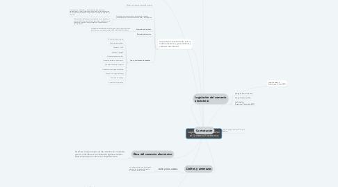 Mind Map: Legislación y Seguridad en el Comercio Electrónico