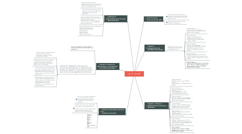 Mind Map: Ley 617 de 2000
