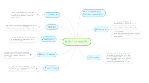 Mind Map: JORNADA LABORAL