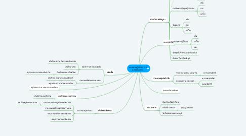 Mind Map: ระบบงานปกครอง ท.6 นครเชียงราย