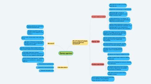 Mind Map: Õpetaja agentsus