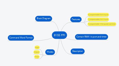 Mind Map: 8155 PPI