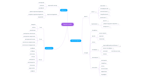 Mind Map: Художні засоби