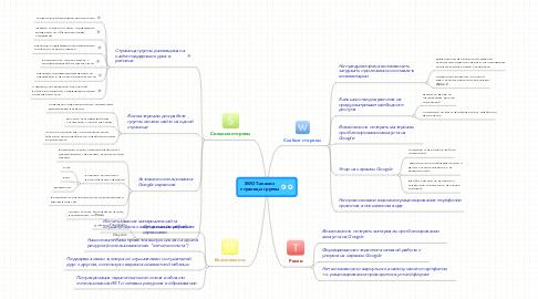 Mind Map: SWOT-анализ  страницы группы