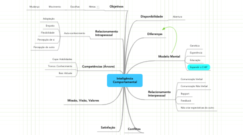 Mind Map: Inteligência Comportamental