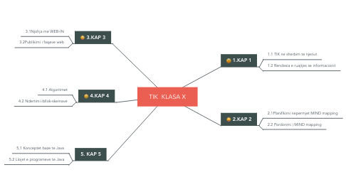 Mind Map: TIK  KLASA X