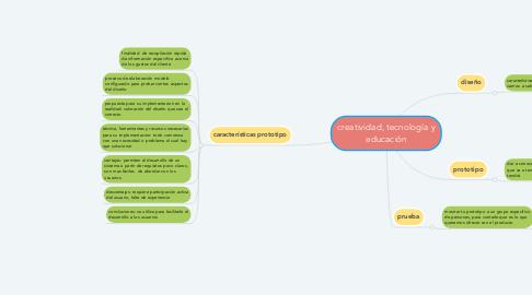 Mind Map: creatividad, tecnología y educación