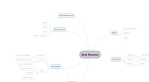 Mind Map: Arte Romano