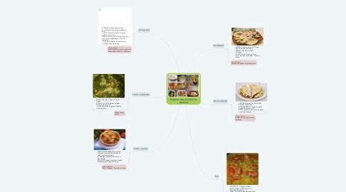 Mind Map: Regiones Gastronómicas de Honduras