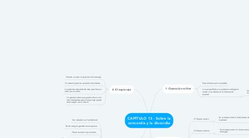 Mind Map: CAPÍTULO 13 - Sobre la concordia y la discordia