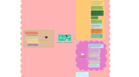 Mind Map: Проблемы  онлайн-обучения