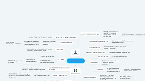 Mind Map: PROBLEMAS ETICOS DE LA VIDA COTIDIANA