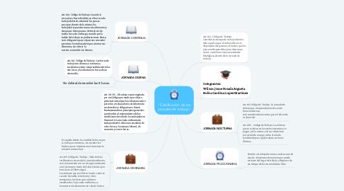 """Mind Map: """"Clasificación de las jornadas de trabajo"""""""