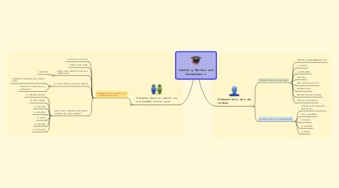Mind Map: Ciencia y técnica con Humanismo 2