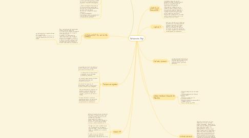 Mind Map: Desarrollo Ágil
