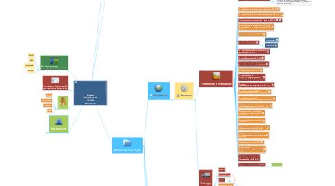 Mind Map: Embalebem Instalação básico do sistema e loja virtual US$ 350,00  CERTIFICADO SSL