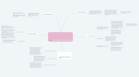 Mind Map: Japan's Relations with Asia & Europe