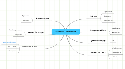 Mind Map: Zoho Wiki Colaboration