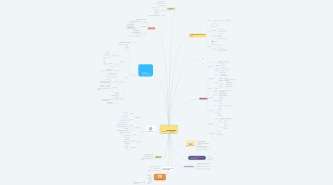 Mind Map: Peta minda aplikasi teknologi