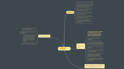 Mind Map: Macbeth Play by Shakespeare
