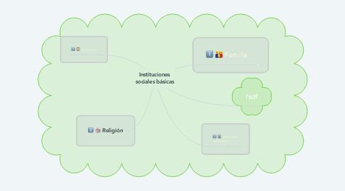 Mind Map: Instituciones sociales básicas