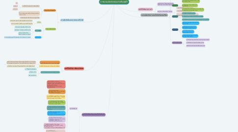 Mind Map: ภาระงานประจําหน่วยการเรียนรู้ที่1