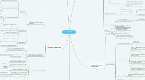 Mind Map: Bab 5 : KEMERDEKAAN