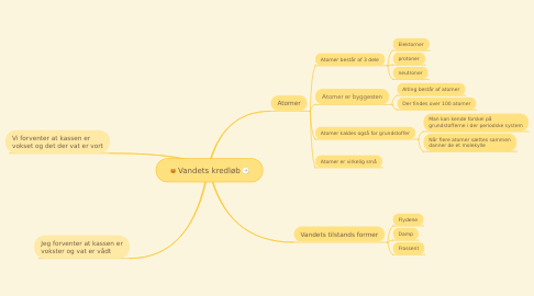 Mind Map: Vandets kredløb