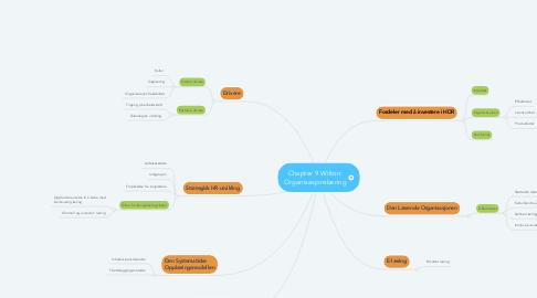 Mind Map: Chapter 9 Wilton: Organisasjonslæring
