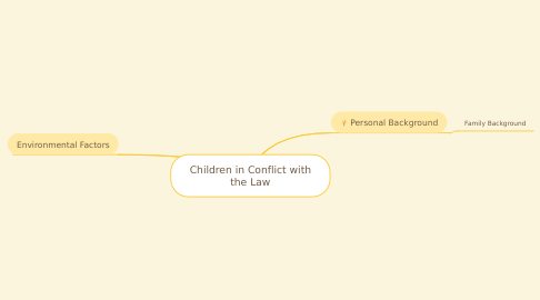 Mind Map: Children in Conflict with the Law