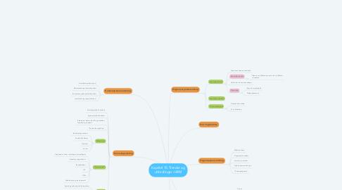 Mind Map: Kapittel 15: Trender og utfordringer i HRM