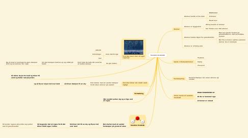 Mind Map: Vandets Kredsløb