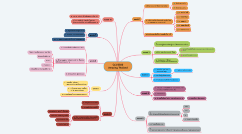 Mind Map: Q.3/2560 Amazing Thailand