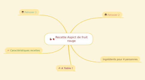 Mind Map: Recette Aspict de fruit rouge