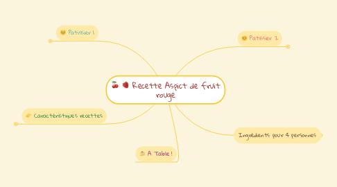 Mind Map: Recette Aspict de fruit rouge