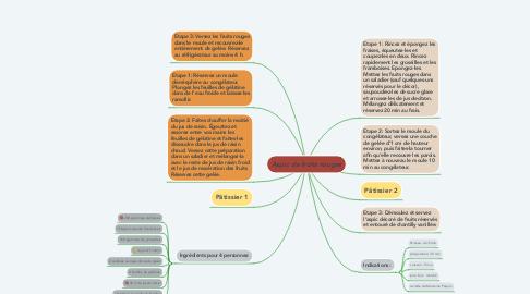 Mind Map: Aspic de fruits rouges