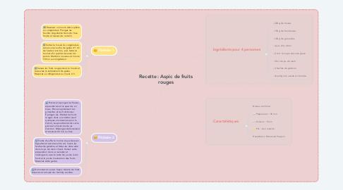 Mind Map: Recette : Aspic de fruits rouges