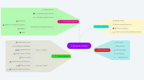 Mind Map: Strojové učenie