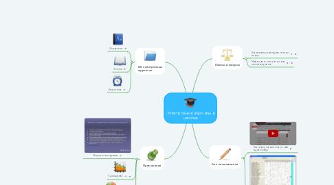 Mind Map: Электронные журналы в школах