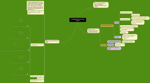 Mind Map: AUGMENTED REALITY AND BOOKS