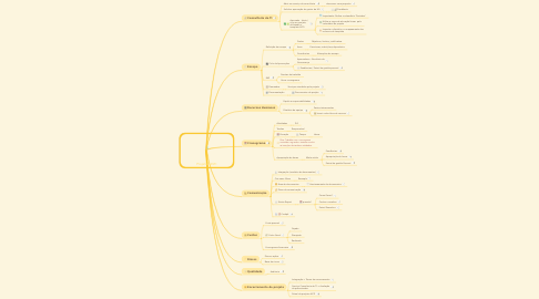 Mind Map: Projetos ASTI
