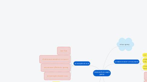 Mind Map: технологічна карта уроку