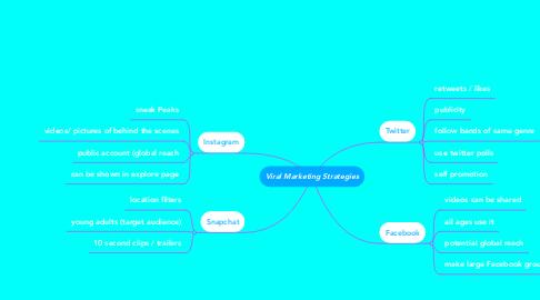 Mind Map: Viral Marketing Strategies