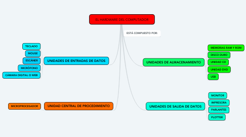 Mind Map: EL HARDWARE DEL COMPUTADOR