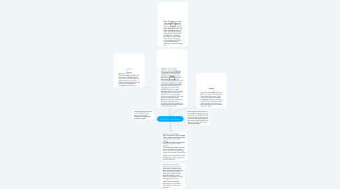 Mind Map: Case Study: Jamie Thraves
