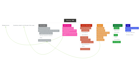 Mind Map: Cleaning - WBS